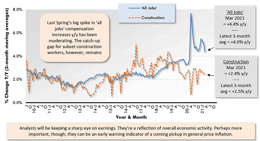 Last Spring's big spike in 'all jobs' compensation increases y/y has been moderating. The catch-up gap for subset construction workers, however, remains formidable.