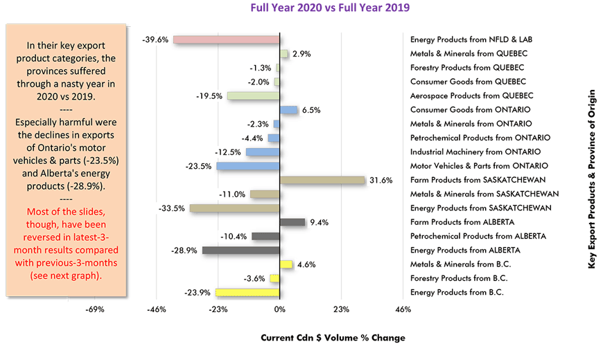 In their key export product categories, the provinces suffered through a nasty year in 2020 vs 2019. Especially harmful were the declines in exports of Ontario's motor vehicles & parts (-23.5%) and Alberta's energy products (-28.9%).