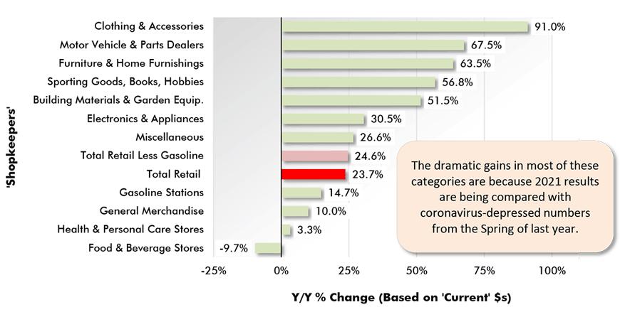 In Mar 2021, Cdn total retail sales were +23.7% y/y & +3.6% m/m. The y/y % change was so high because retail sales a year ago in March 2020 were so low.