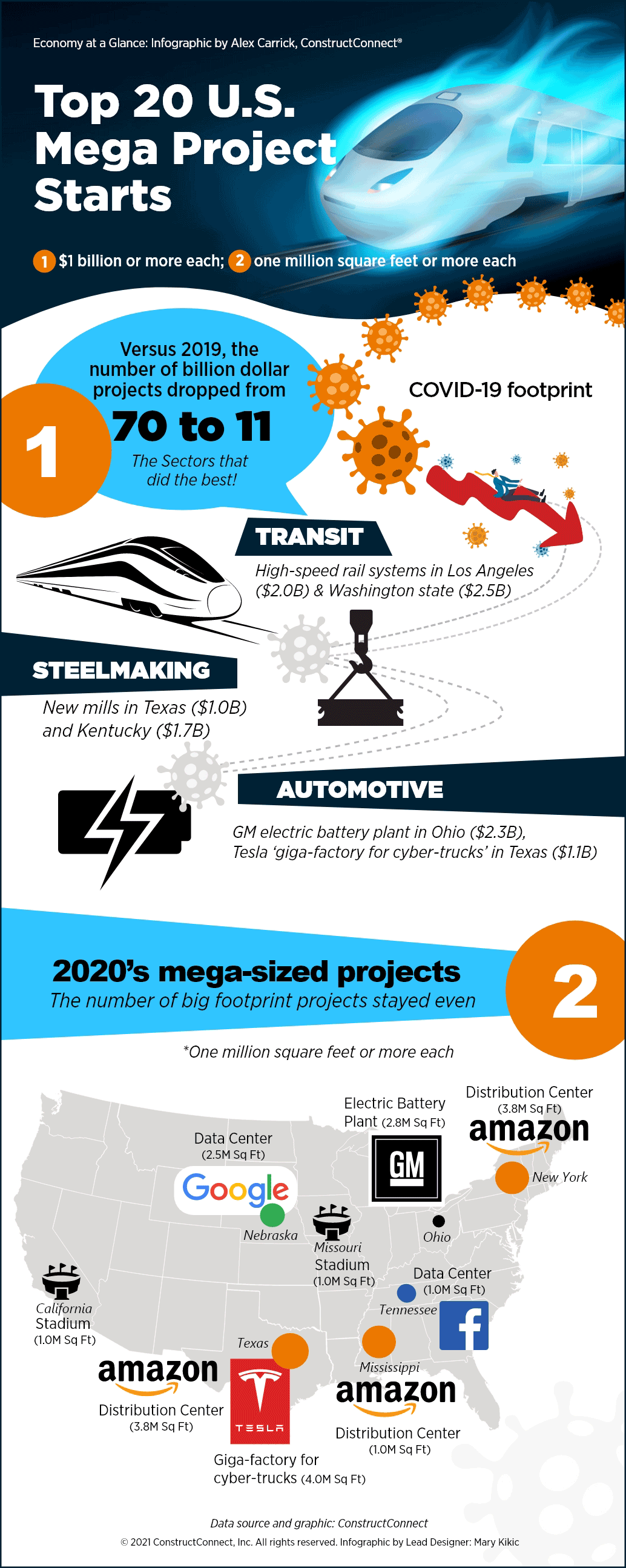 infographic-1-2020-Mega-Projects