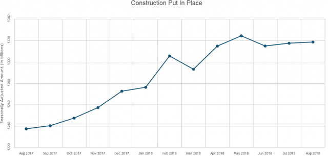 U S  Construction Spending Up 0 1% in August
