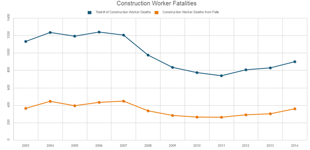 Should OSHA Require Safety Harnesses for Construction Workers?