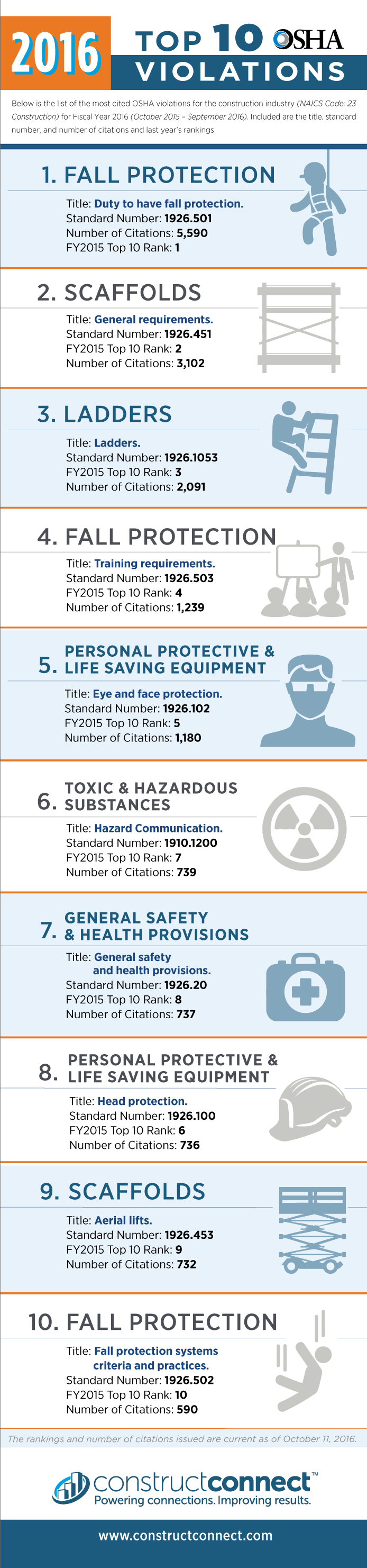 OSHA's Top 10 Most Cited Standards for Construction