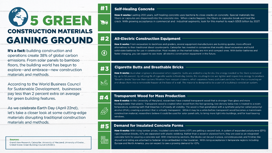 Green Building Materials Gaining Ground