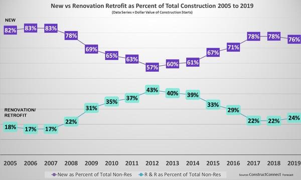 Renovation Percentage Chart