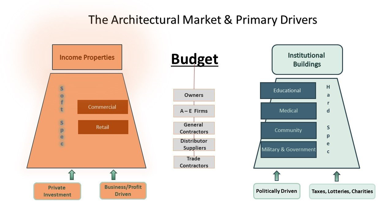 architectural_market_and_drivers