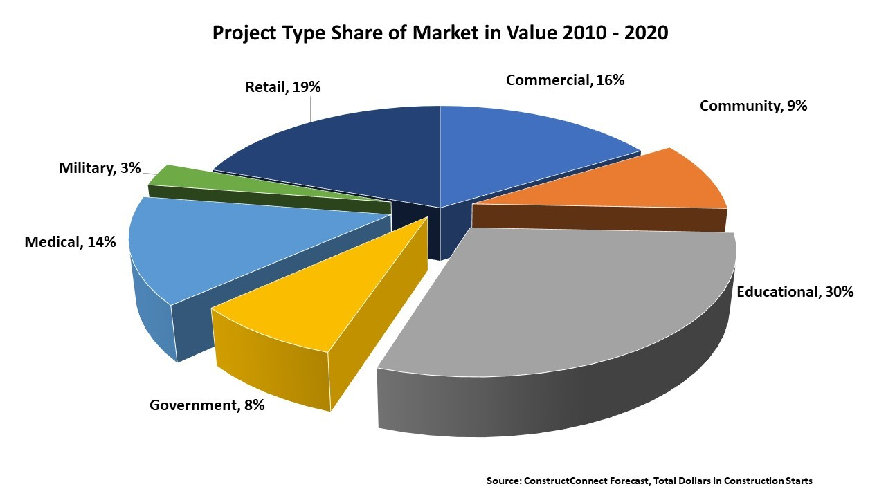 project_type_share_market