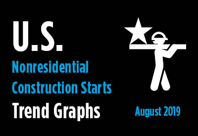 Nonresidential Construction Starts Trend Graphs - August 2019 Graphic