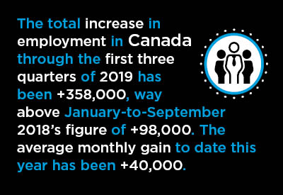 Canadian Jobs Creation Going Gangbusters in August and September Graphic