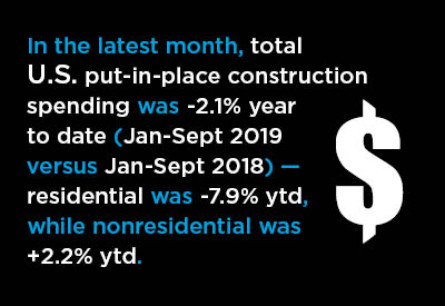 The Census Bureau's Total Put-in-place Construction Figure is Sleepwalking Graphic