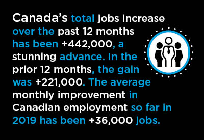 On Heels of Y/Y Staffing Strength, a Canadian Hiring Hiatus in October Graphic