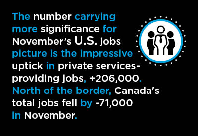 November's Jobs Reports – U.S. Still Upbeat; Canada Suffers Setback Graphic