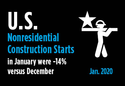 January's Nonresidential Construction Starts -14% M/M and -11% Ytd Graphic