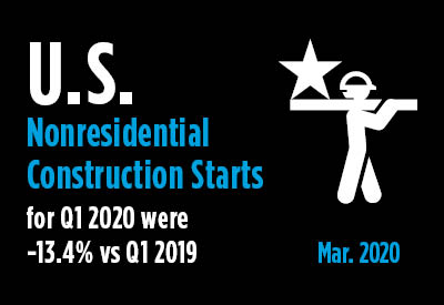 Nonresidential Construction Starts -13.4% Ytd in Q1, But Where to Now? Graphic