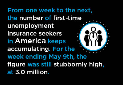 10 Mid-May Economic Nuggets ‒ With an Emphasis on U.S. Retail Sales Graphic