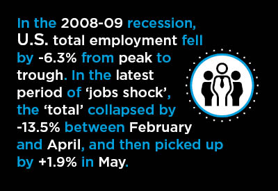 9 Mid-June Economic Nuggets ‒ With an Emphasis on U.S. Jobs Recovery Graphic