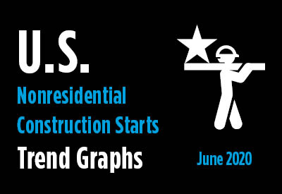 Nonresidential Construction Starts Trend Graphs - June 2020 Graphic