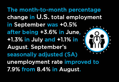 September's So-So U.S. Jobs Report Overshadowed by Latest COVID News Graphic