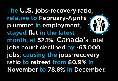 The U.S. jobs-recovery ratio, stayed flat in the latest month, at 52.1%. Canada's ratio retreated from 80.9% in November to 78.8% in December