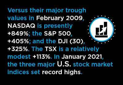 In January 2021, the three major U.S. stock market indices set record highs Text Graphic