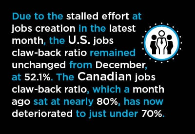 The U.S. jobs  claw-back ratio remained unchanged from December, at 52.1%. The Canadian jobs claw-back ratio has now deteriorated to just under 70%.