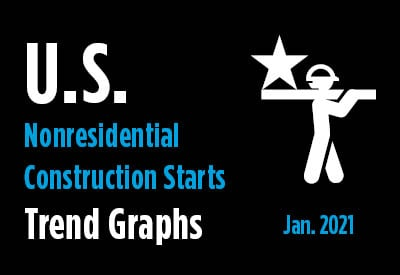 Nonresidential Construction Starts Trend Graphs - January 2021 Graphic