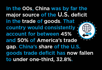 In the 00s, China was by far the major source of the U.S. deficit in the trade of goods.