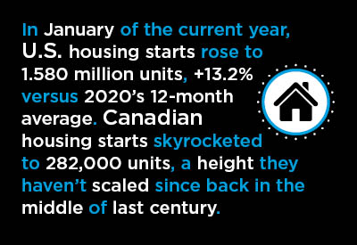 In 2020, U.S. and Canadian Homebuilding Fought the Pandemic and Prevailed Graphic