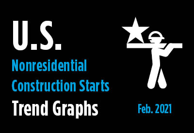 Nonresidential Construction Starts Trend Graphs - February 2021 Graphic