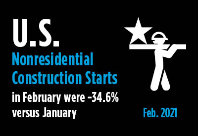 February 2021 Nonresidential Construction Starts -30% YTD Versus 'Normal' Graphic