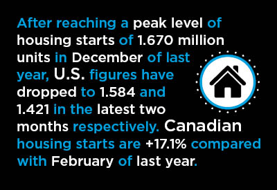 After reaching a peak level of housing starts of 1.670 million units in December of last year, U.S. figures have dropped to 1.584 and 1.421 in the latest two months respectively. Canadian housing starts are +17.1% compared with February of last year.
