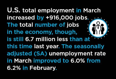 U.S. total employment in Mar 2021 was positive month to month, +0.6%, but still negative year over year, -4.5%.