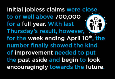 Initial jobless claims were close to or well above 700,000 for a full year, after the coronavirus pandemic first lit into the economy in mid-March of last year.