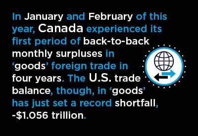 In January and February of this year, Canada experienced its first period of back-to-back monthly surpluses in 'goods' foreign trade in four years. The U.S. trade balance, though, in 'goods' has just set a record shortfall, -$1.056 trillion.