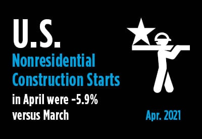 U.S. Industry Snapshot - April's Nonresidential Construction Starts -5.9% M/M & -16.8% Ytd Graphic