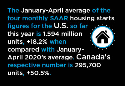 Booms in U.S. & Canadian Housing: One Tentative, the Other Boisterous Graphic
