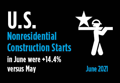 June's Nonresidential Construction Starts +14% M/M, But -11% YTD Graphic