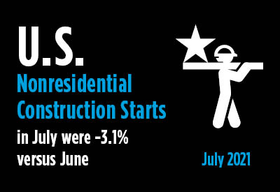 July's Nonresidential Construction Starts -3% M/M, +11% Y/Y & -7% YTD Graphic