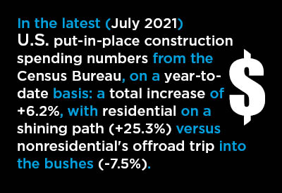 U.S. Put-in-place Construction Spending Picking Up M/M Text Graphic