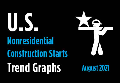 Nonresidential Construction Starts Trend Graphs - August 2021 Graphic