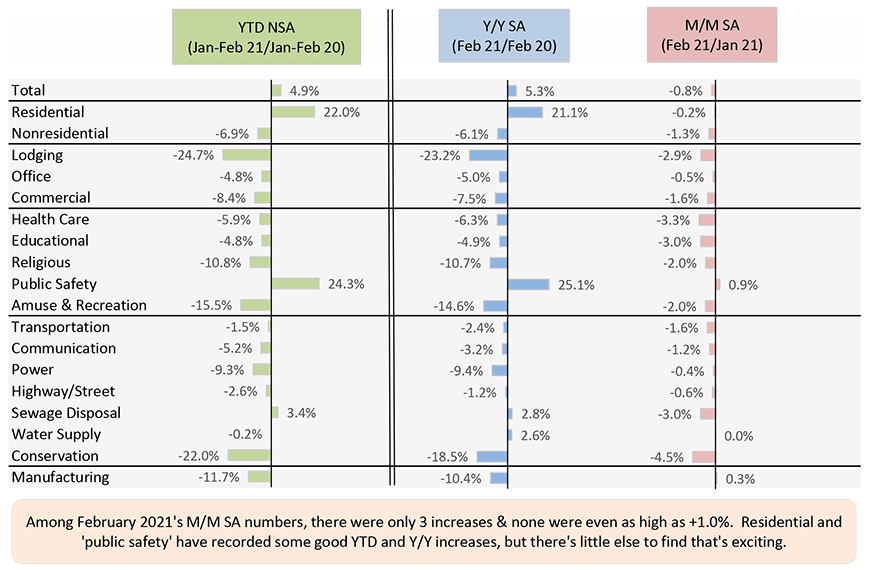 Among February 2021's M/M SA numbers, there were only 3 increases & none were even as high as +1.0%.  Residential and 'public safety' have recorded some good YTD and Y/Y increases, but there's little else to find that's exciting.