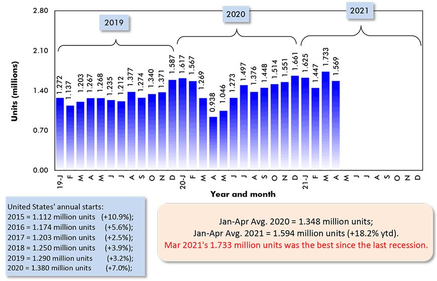 Jan-Apr Avg. 2021 = 1.594 million units (+18.2% ytd).