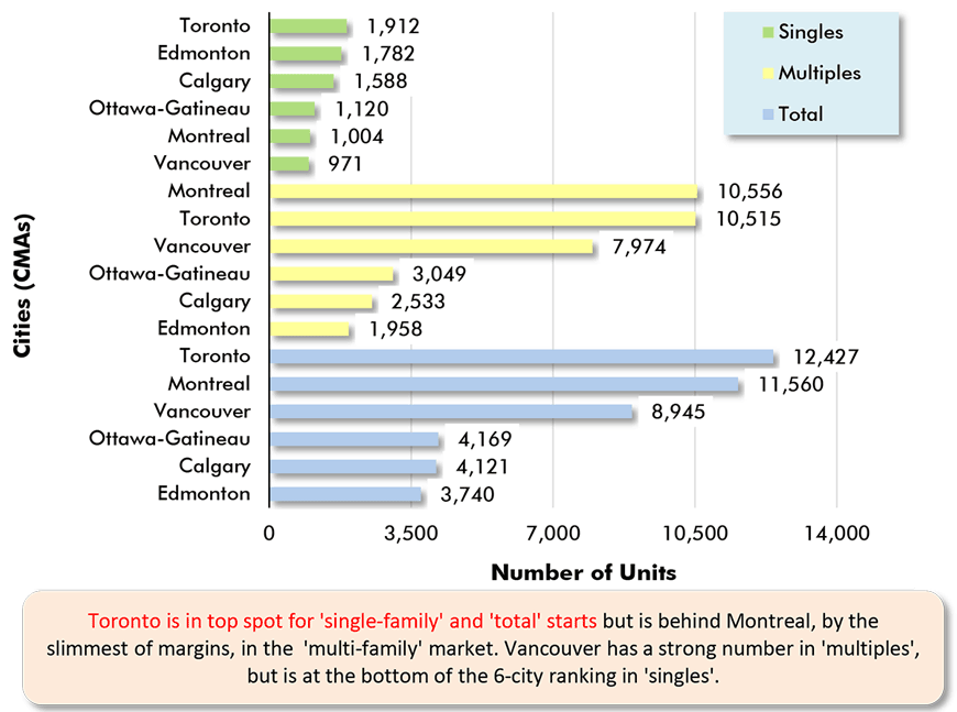 Toronto is in top spot for 'single-family' and 'total' starts but is behind Montreal, by the slimmest of margins, in the  'multi-family' market. Vancouver has a strong number in 'multiples', but is at the bottom of the 6-city ranking in 'singles'.