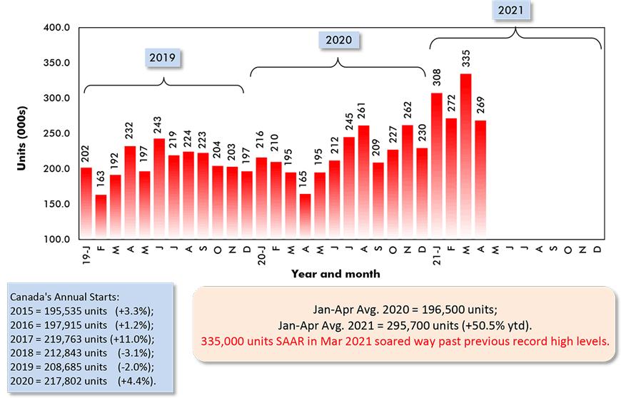 Jan-Apr Avg. 2021 = 295,700 units (+50.5% ytd).
