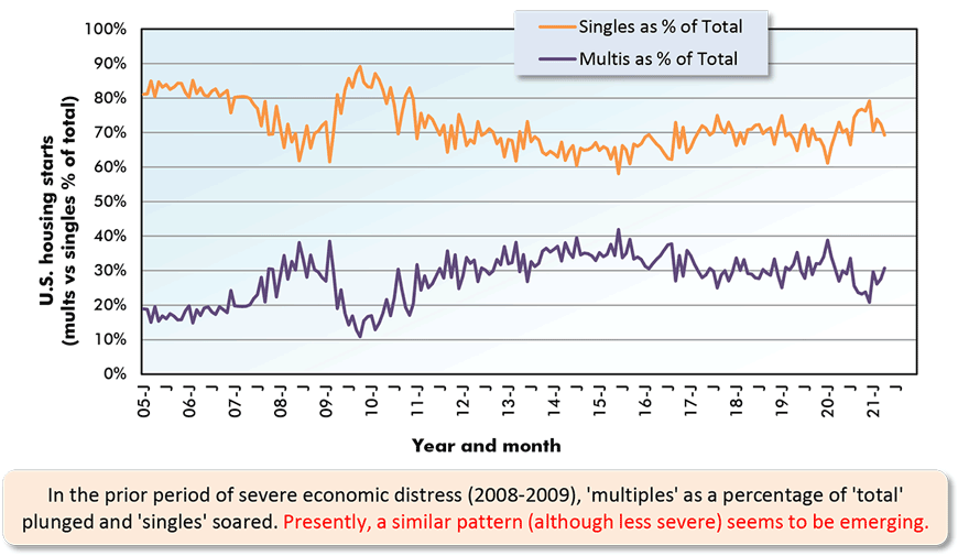 In the prior period of severe economic distress (2008-2009), 'multiples' as a percentage of 'total' plunged and 'singles' soared. Presently, a similar pattern (although less severe) seems to be emerging.