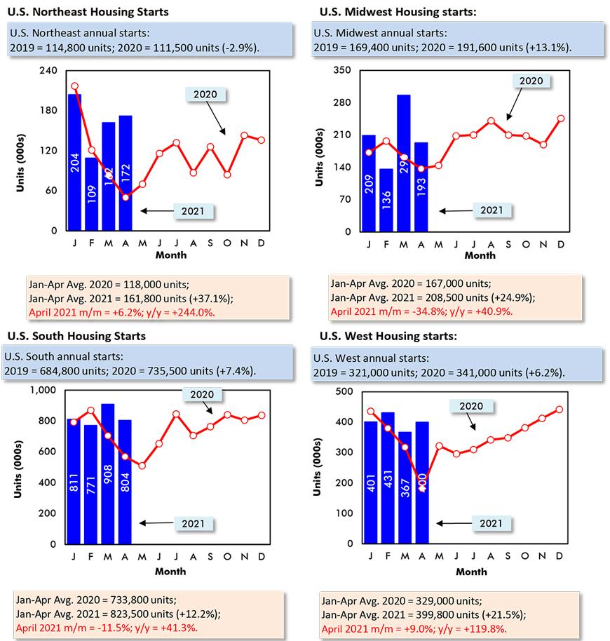 Northeast: April 2021 m/m = +6.2%; Midwest: m/m = +34.8%; South: m/m = +11.5%; West: m/m = +9.0%