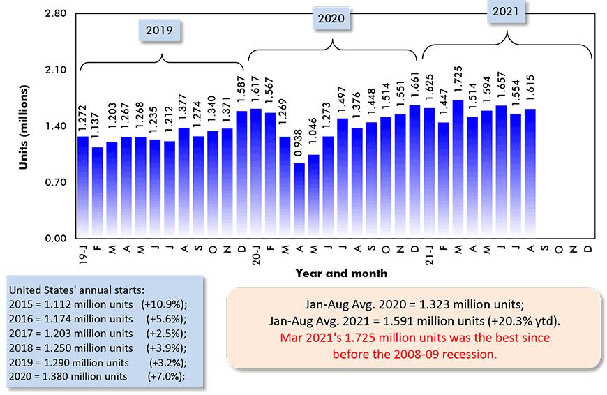 Jan-Aug Avg. 2020 = 1.323 million units; Jan-Aug Avg. 2021 = 1.591 million units (+20.3% ytd).