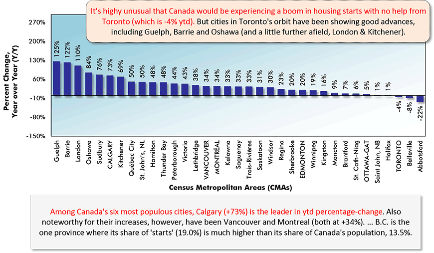 It's highy unusual that Canada would be experiencing a boom in housing starts with no help from Toronto (which is -4% ytd). But cities in Toronto's orbit have been showing good advances, including Guelph, Barrie and Oshawa (and a little further afield, London & Kitchener).