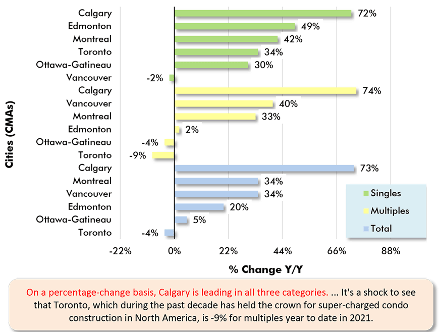 On a percentage-change basis, Calgary is leading in all three categories. ... It's a shock to see that Toronto, which during the past decade has held the crown for super-charged condo construction in North America, is -9% for multiples year to date in 2021.