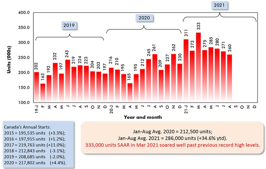Jan-Aug Avg. 2020 = 212,500 units; Jan-Aug Avg. 2021 = 286,000 units (+34.6% ytd).